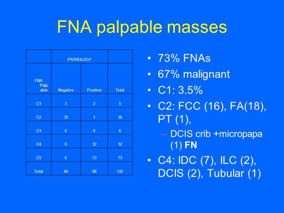 FNA palpable masses 73% FNAs 67% malignant C1: 3.5%