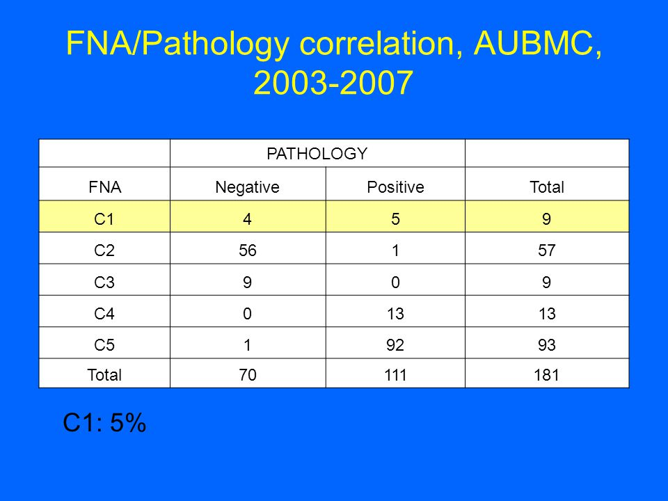 FNA/Pathology correlation, AUBMC, 2003-2007