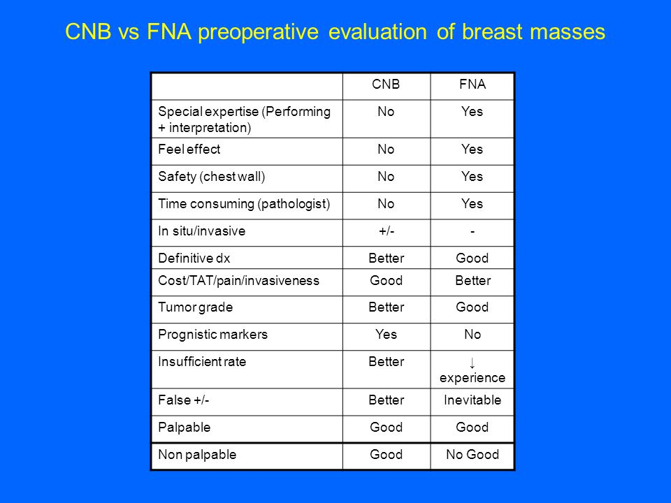 CNB vs FNA preoperative evaluation of breast masses