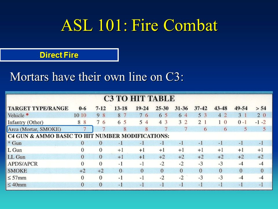 ASL 101: Fire Combat Direct Fire Mortars have their own line on C3: