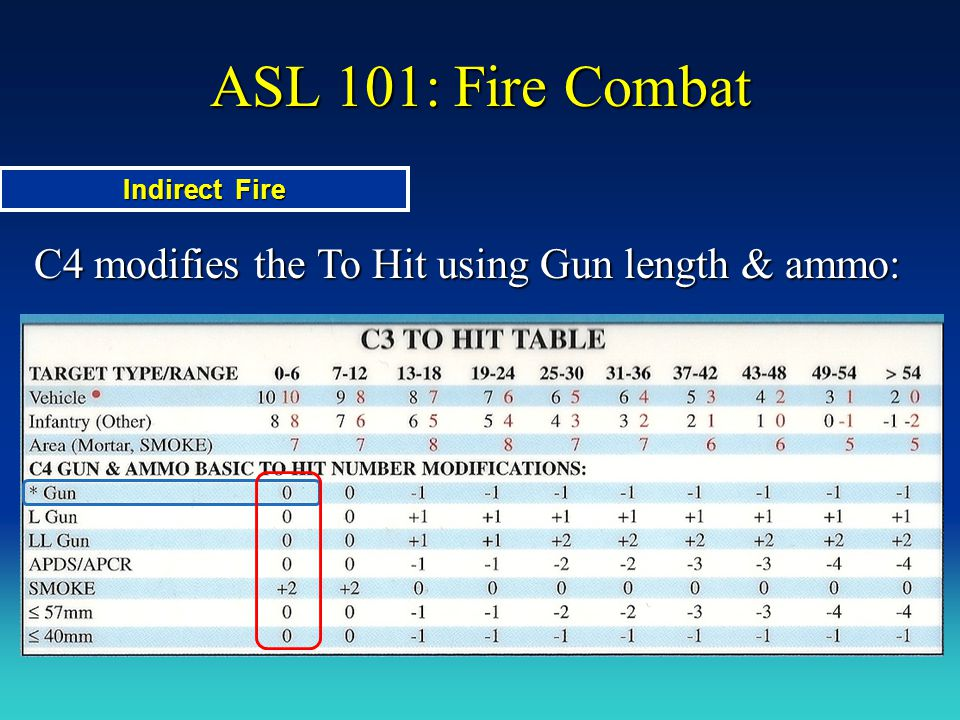 ASL 101: Fire Combat C4 modifies the To Hit using Gun length & ammo: