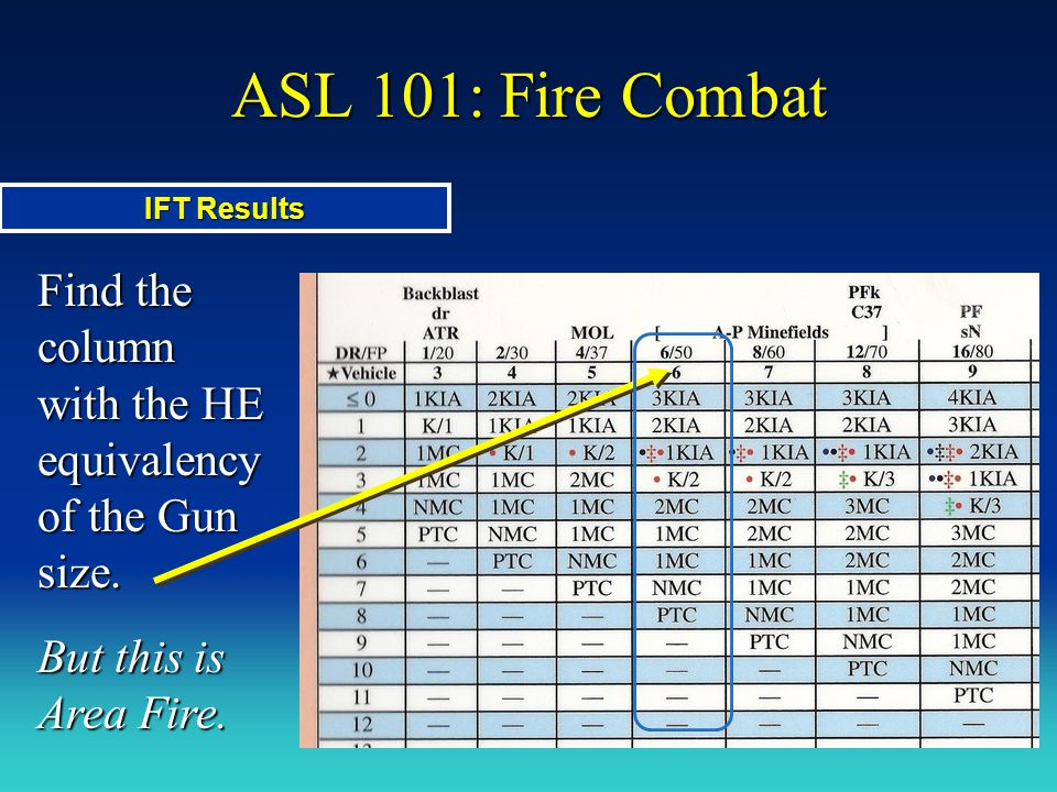 ASL 101: Fire Combat IFT Results. Find the column with the HE equivalency of the Gun size.
