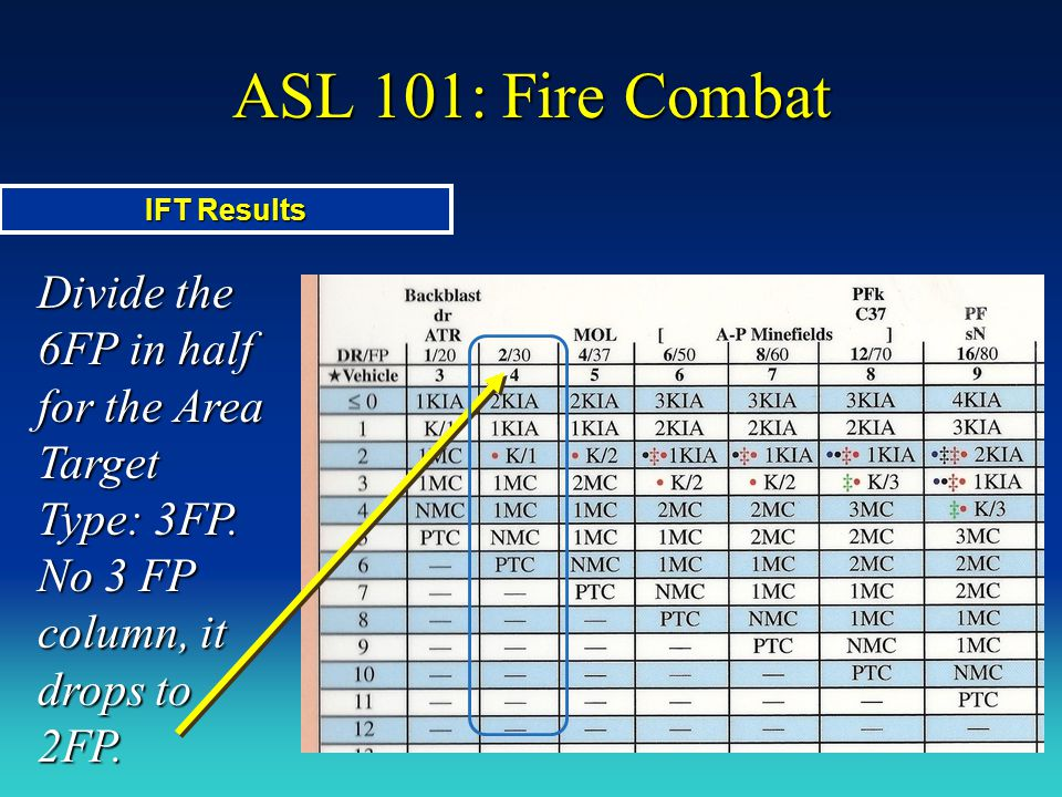 ASL 101: Fire Combat IFT Results. Divide the 6FP in half for the Area Target Type: 3FP.