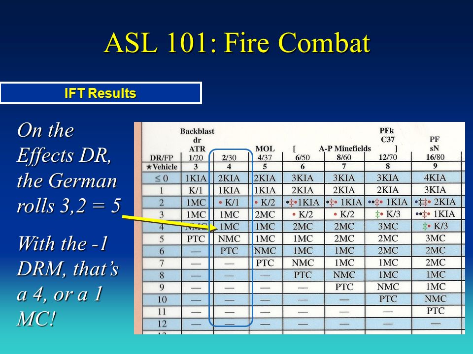 ASL 101: Fire Combat On the Effects DR, the German rolls 3,2 = 5