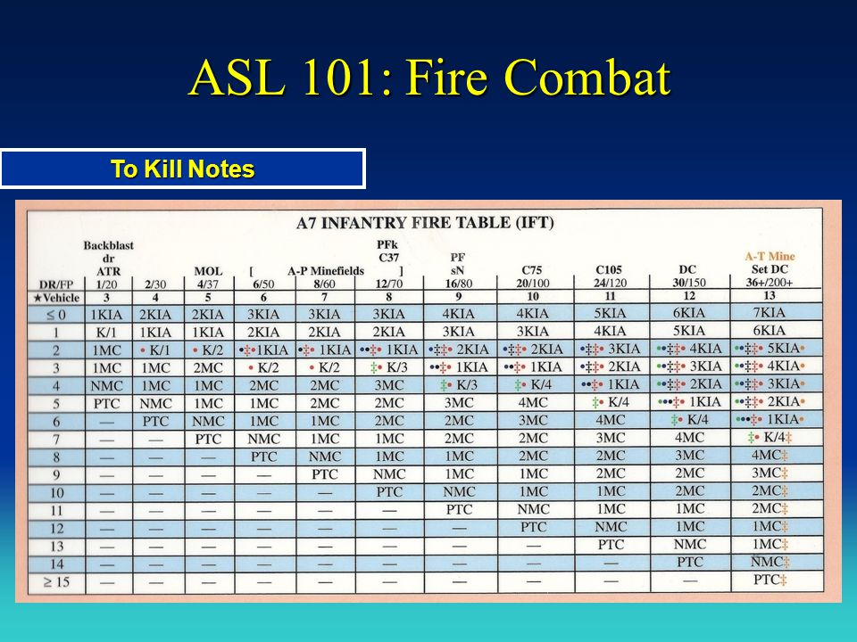 ASL 101: Fire Combat To Kill Notes