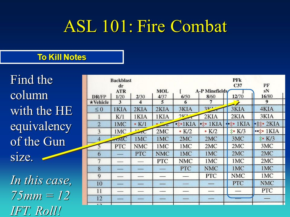 ASL 101: Fire Combat To Kill Notes. Find the column with the HE equivalency of the Gun size.
