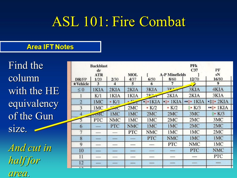 ASL 101: Fire Combat Area IFT Notes. Find the column with the HE equivalency of the Gun size.
