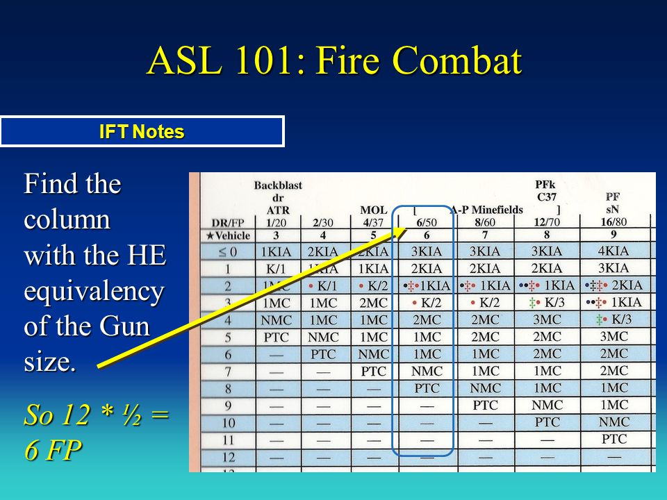 ASL 101: Fire Combat IFT Notes. Find the column with the HE equivalency of the Gun size.