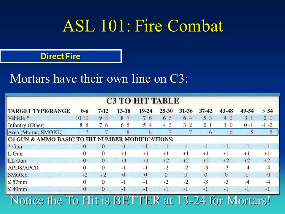 ASL 101: Fire Combat Mortars have their own line on C3:
