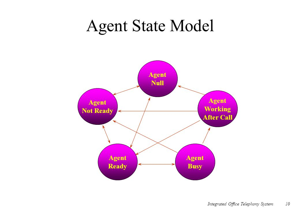 Agent State Model Agent Null Agent Not Ready Agent Working After Call