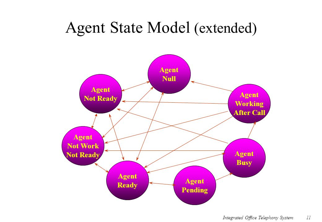 Agent State Model (extended)