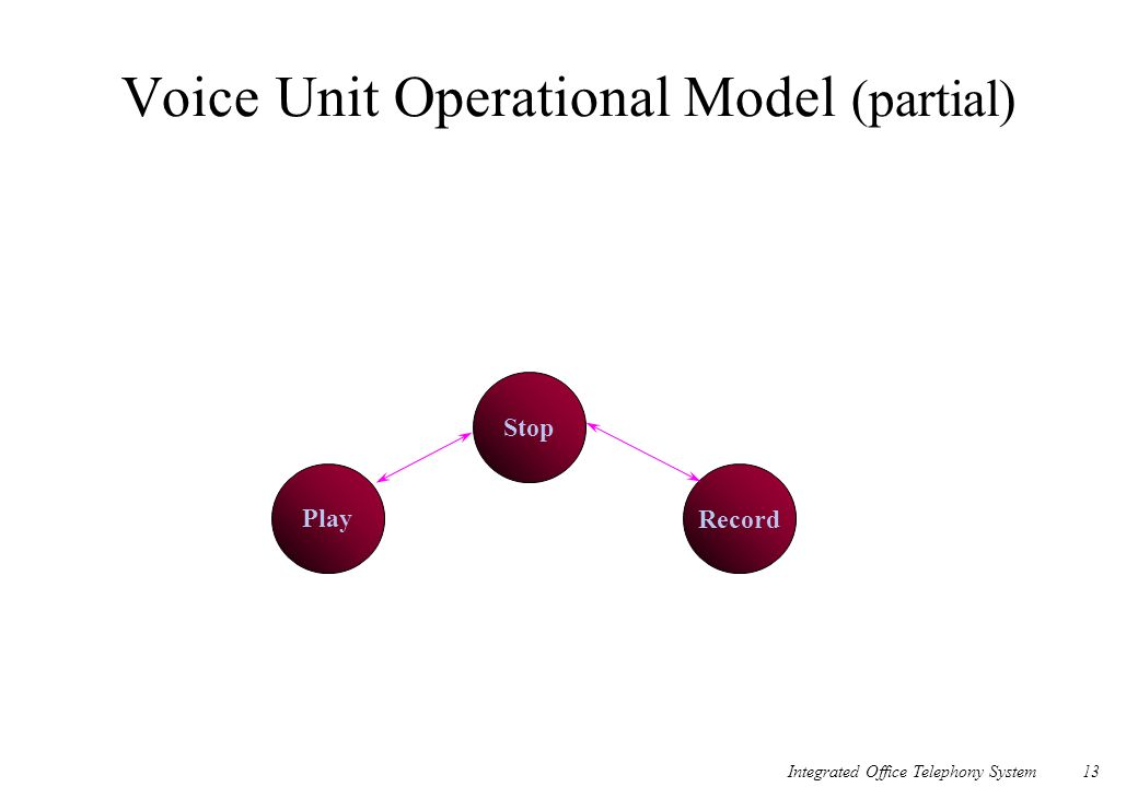 Voice Unit Operational Model (partial)