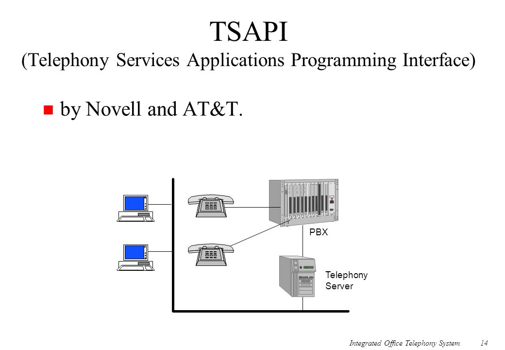 TSAPI (Telephony Services Applications Programming Interface)