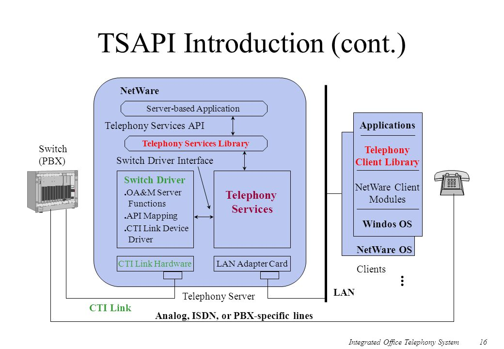 TSAPI Introduction (cont.)