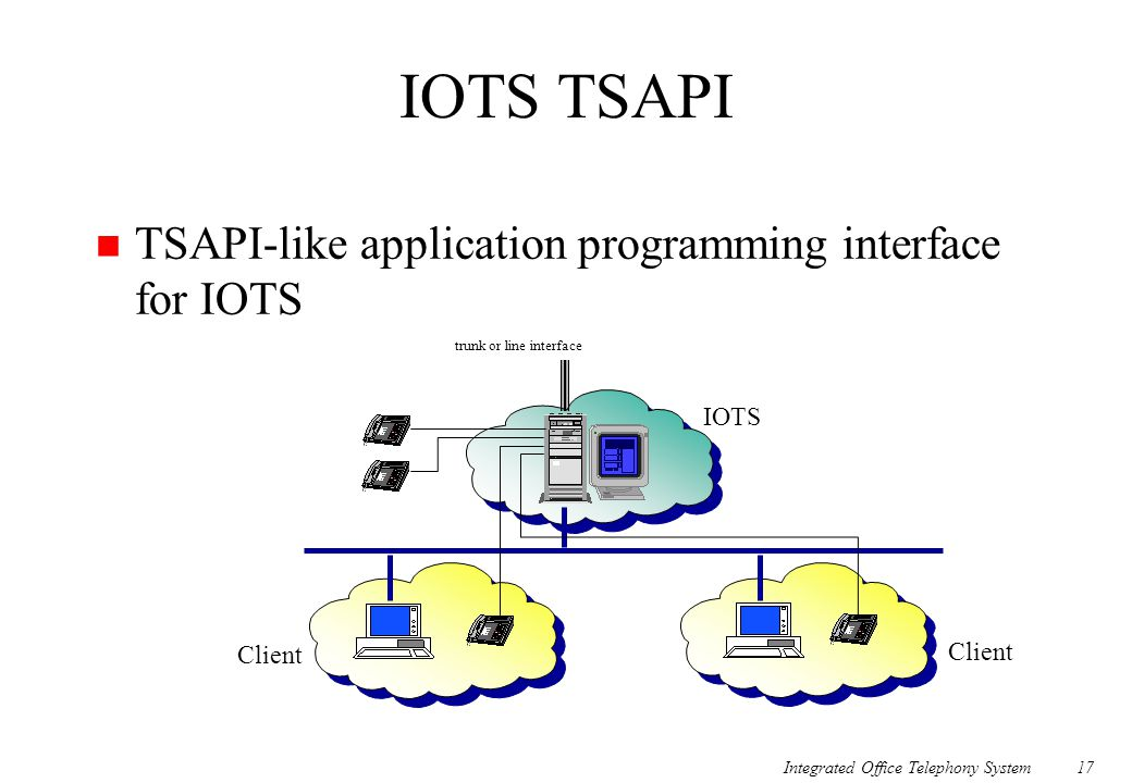 IOTS TSAPI TSAPI-like application programming interface for IOTS IOTS