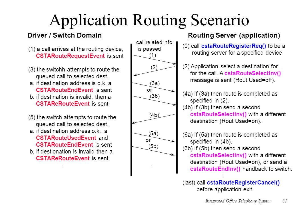 Application Routing Scenario
