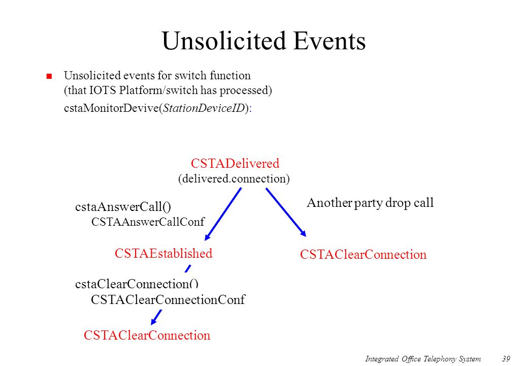 Unsolicited Events Another party drop call cstaAnswerCall()