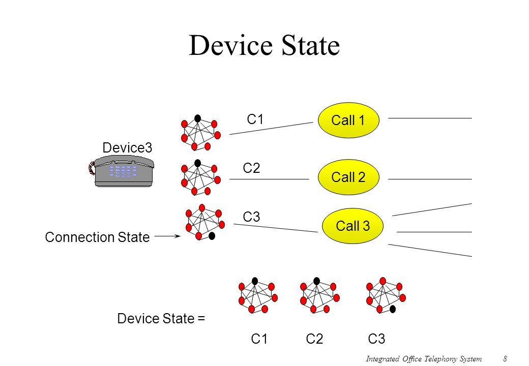 Device State Call 1 C1 Device3 C2 Call 2 C3 Call 3 Connection State