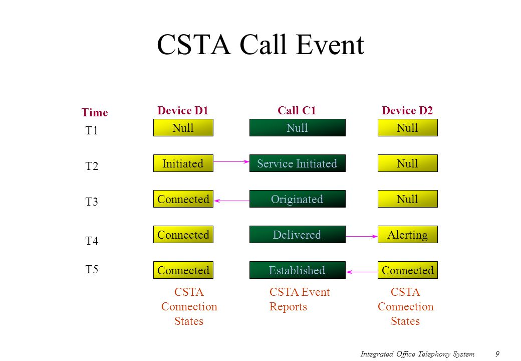 CSTA Call Event Time Device D1 Call C1 Device D2 T1 Null Null Null T2