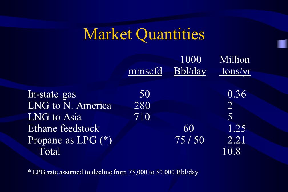 Market Quantities 1000 Million mmscfd Bbl/day tons/yr