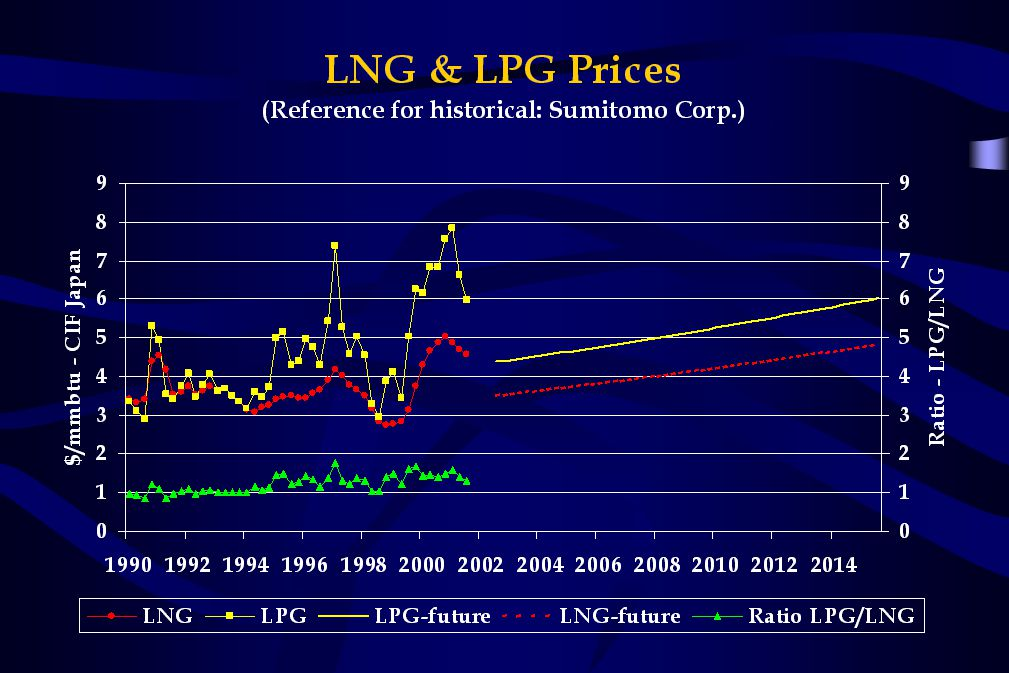 Future LPG and LNG prices escalated at 2.5% per year