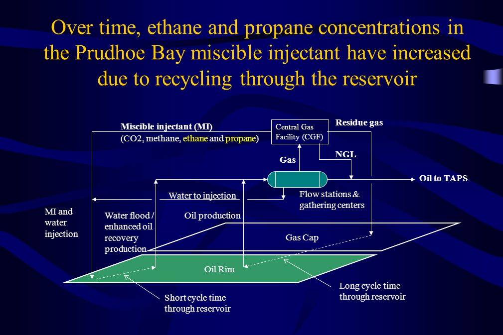 Over time, ethane and propane concentrations in the Prudhoe Bay miscible injectant have increased due to recycling through the reservoir