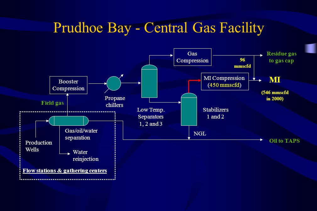 Prudhoe Bay - Central Gas Facility