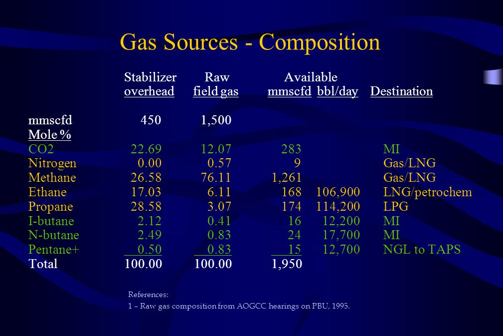 Gas Sources - Composition
