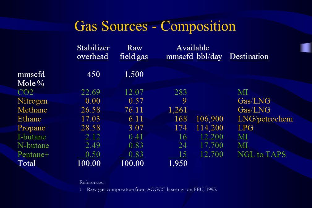 Gas Sources - Composition