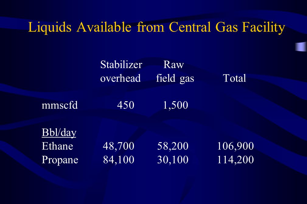 Liquids Available from Central Gas Facility