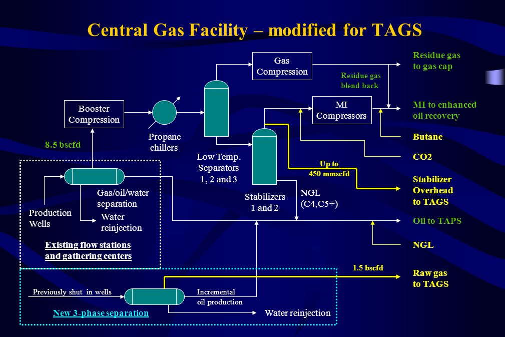 Central Gas Facility – modified for TAGS