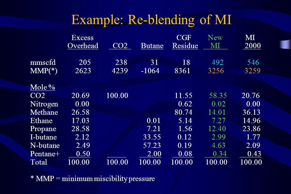 Example: Re-blending of MI