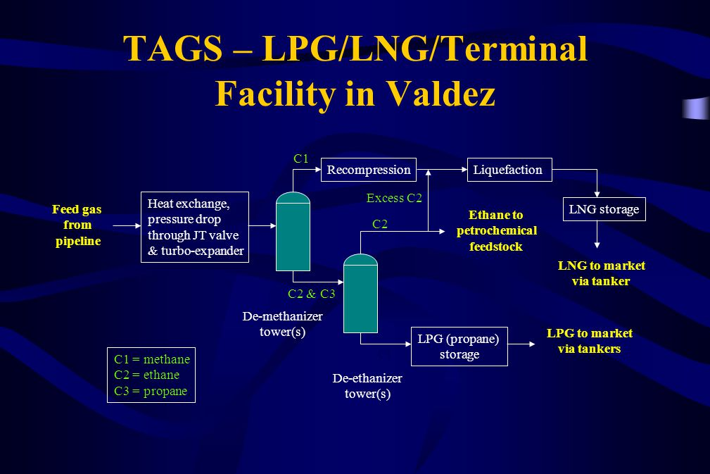 TAGS – LPG/LNG/Terminal Facility in Valdez
