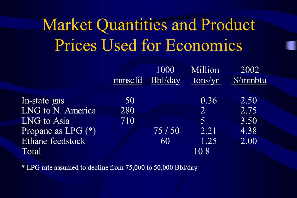 Market Quantities and Product Prices Used for Economics