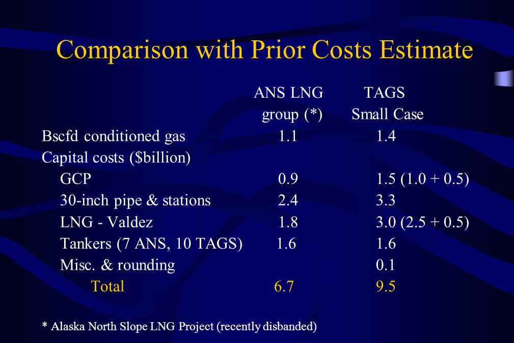 Comparison with Prior Costs Estimate