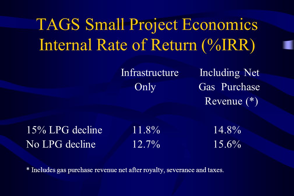 TAGS Small Project Economics Internal Rate of Return (%IRR)