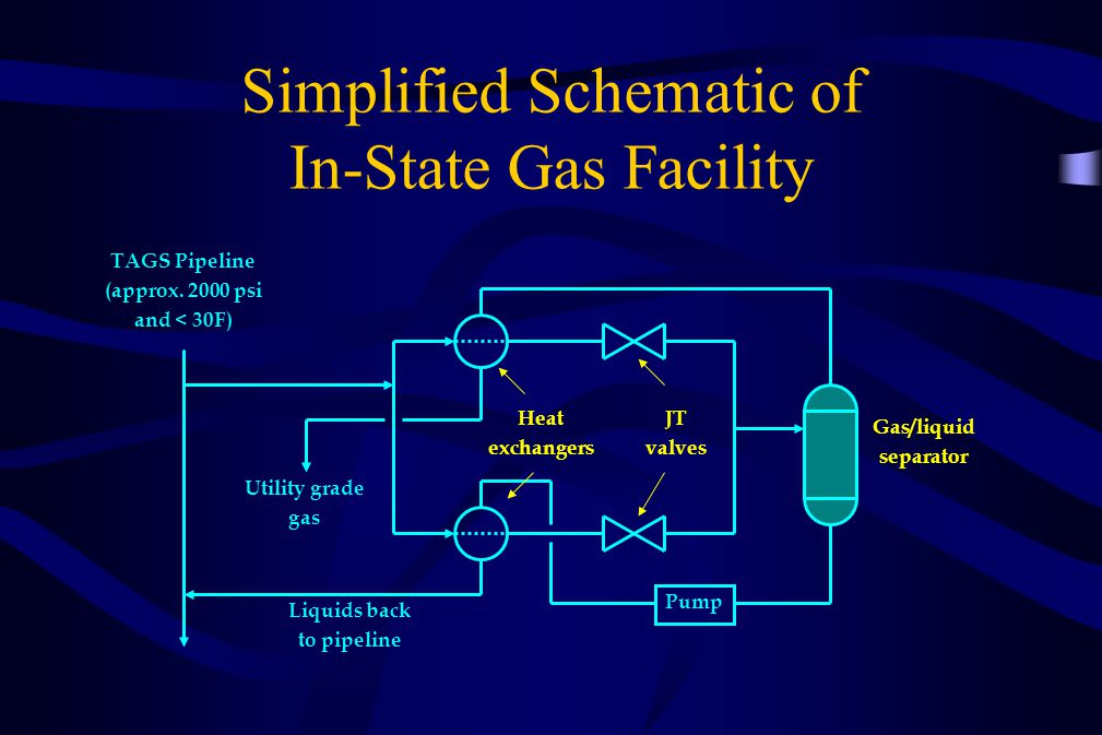 Simplified Schematic of In-State Gas Facility