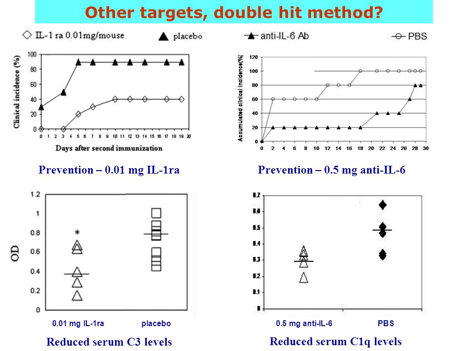 Other targets, double hit method