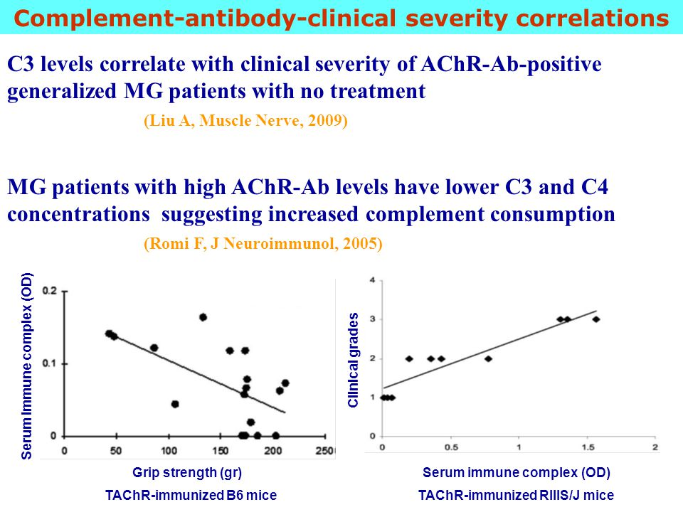 Complement-antibody-clinical severity correlations