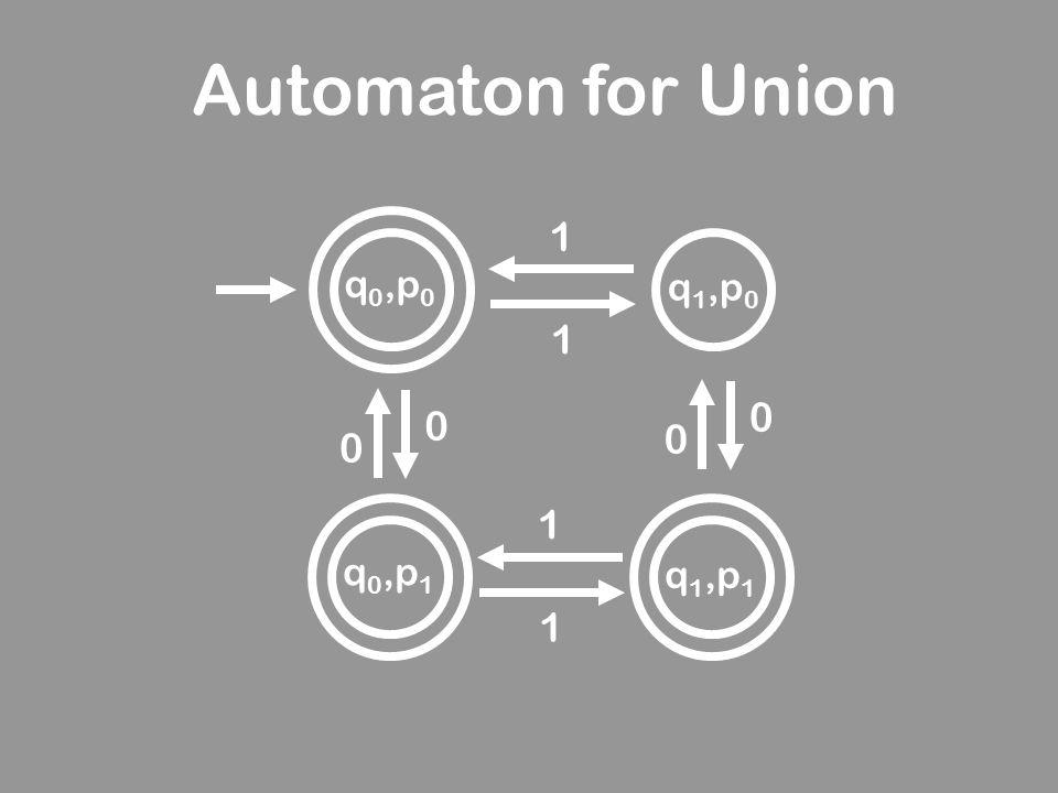 Automaton for Union 1 q0,p0 q1,p0 1 1 q0,p1 q1,p1 1