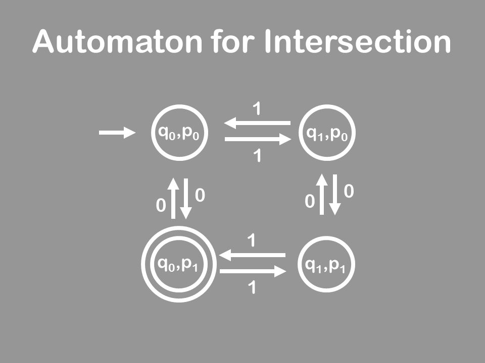 Automaton for Intersection