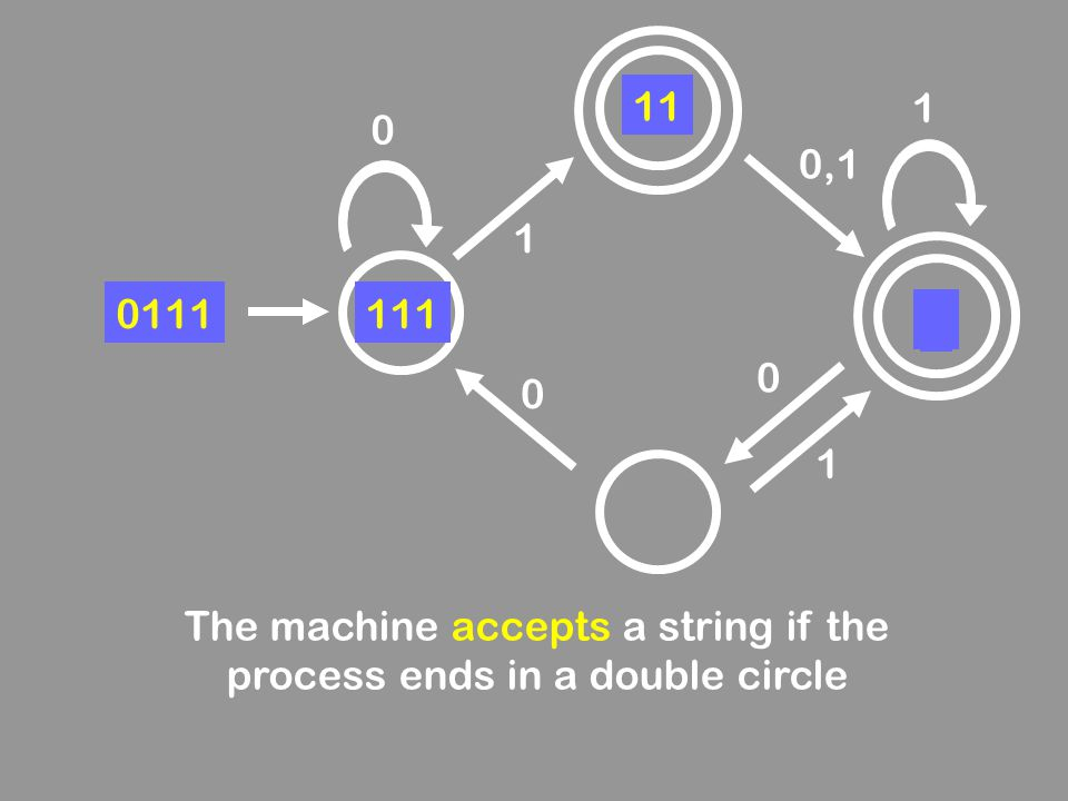 The machine accepts a string if the process ends in a double circle