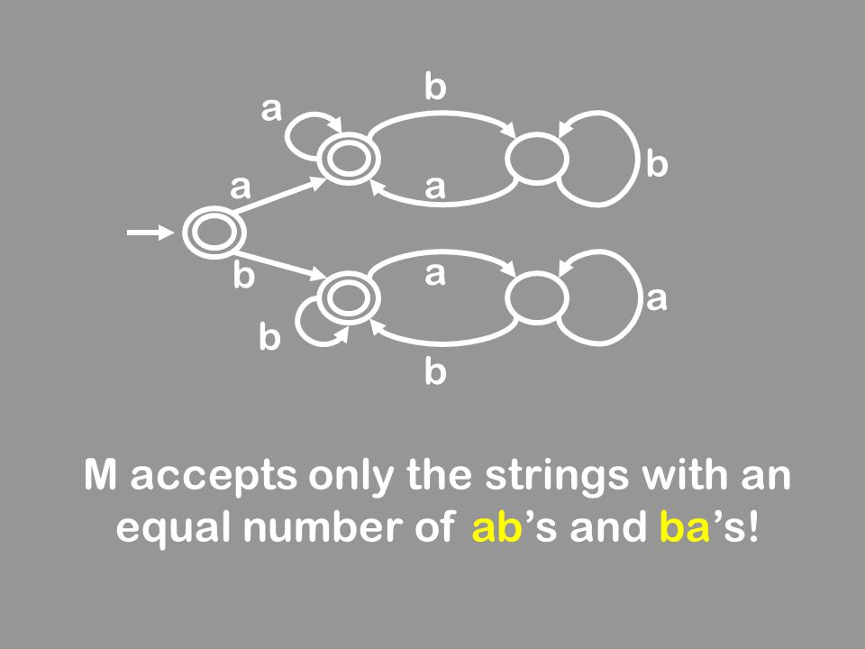 M accepts only the strings with an equal number of ab's and ba's!