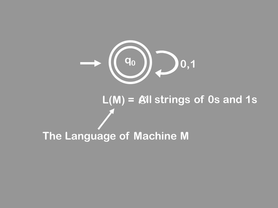 q0 0,1 L(M) =  All strings of 0s and 1s The Language of Machine M