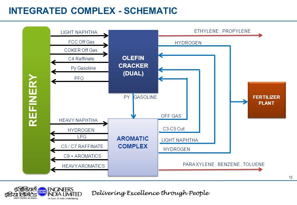 INTEGRATED COMPLEX - SCHEMATIC
