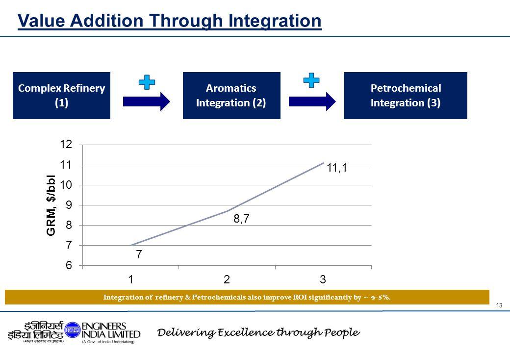 Value Addition Through Integration
