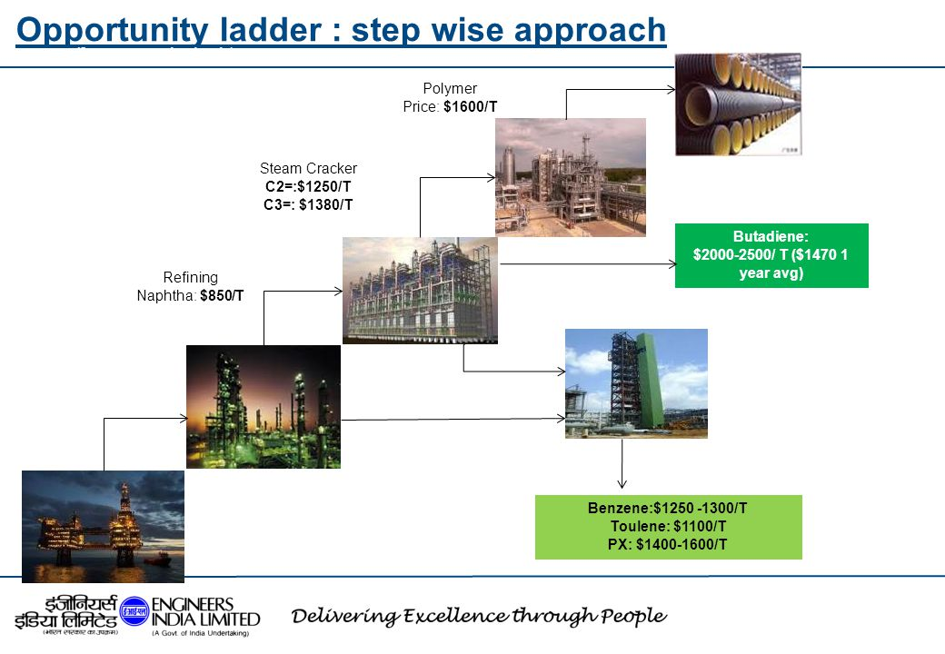 Opportunity ladder : step wise approach