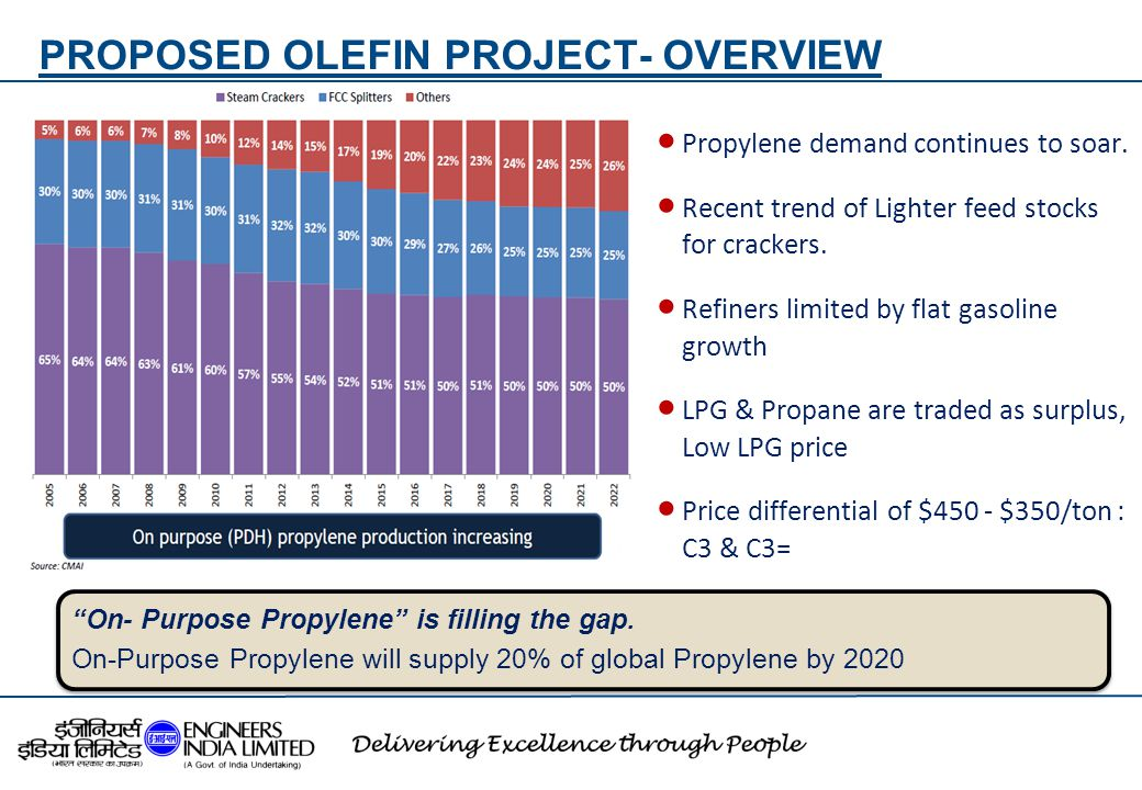 PROPOSED OLEFIN PROJECT- OVERVIEW