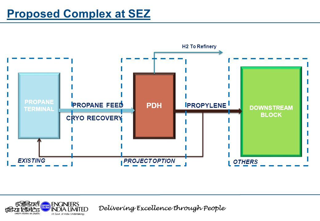 Proposed Complex at SEZ