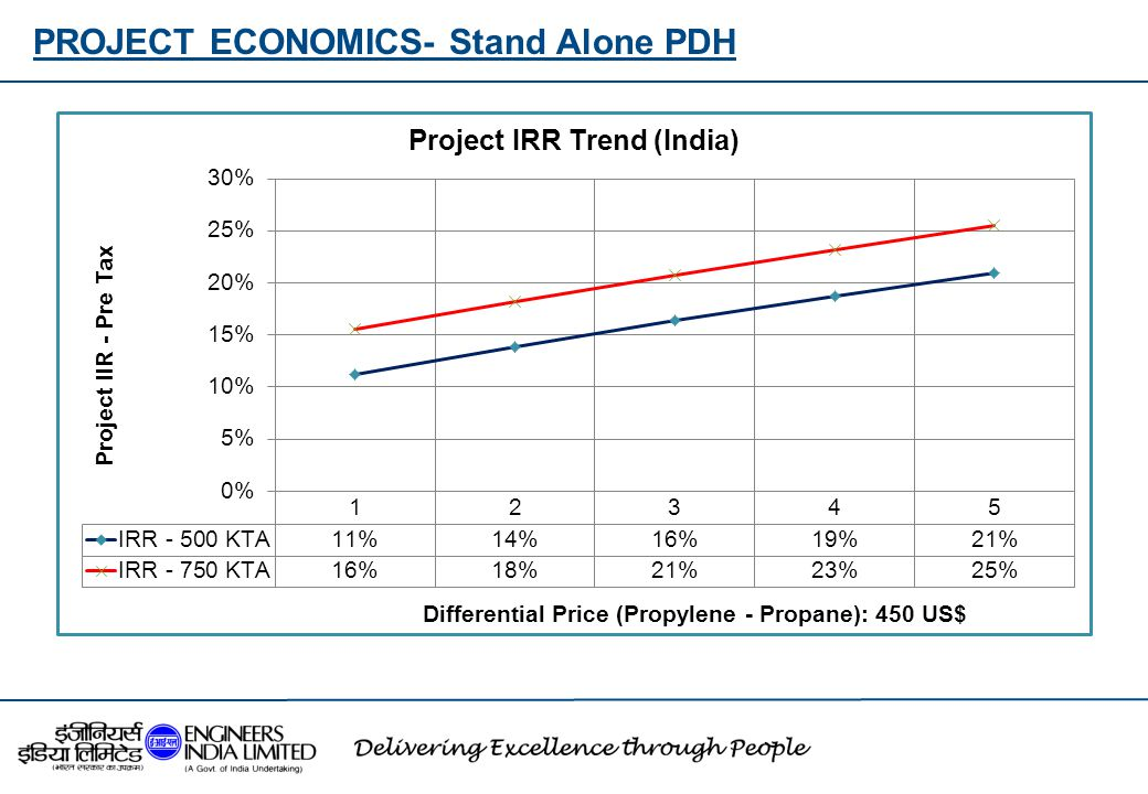 PROJECT ECONOMICS- Stand Alone PDH
